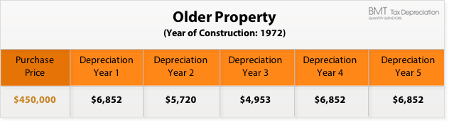 older property investment