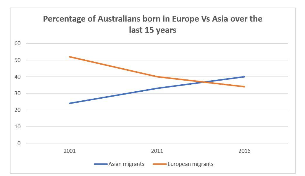 asian migration Australian population