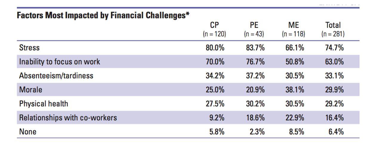 financial stress employee benefit HR