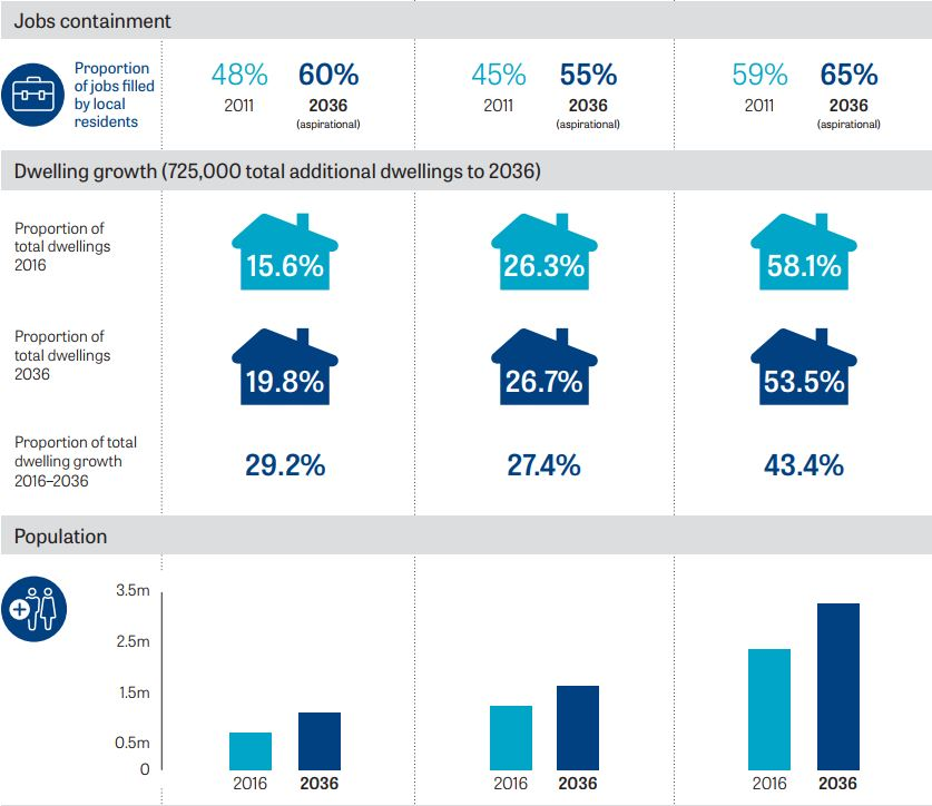 property investment sydney growth