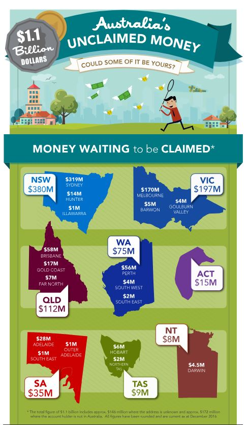 financial wellbeing australia