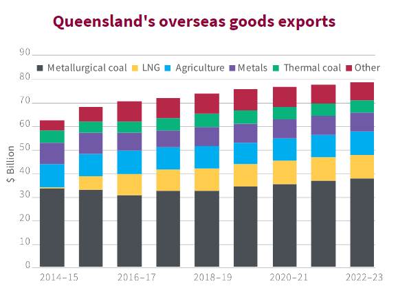 Queensland Budget: infrastructure spending continues - Ironfish