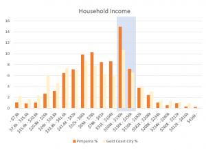 Pimpama household income graph