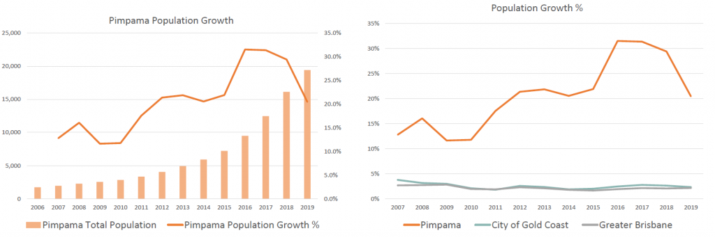 Pimpama population and population growth chart