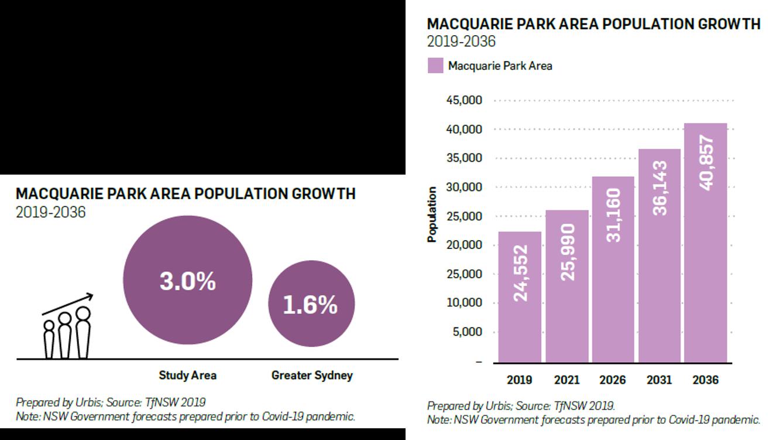 Macquarie Park Area Population Growth