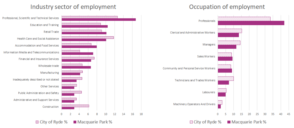 macquarie park occupation and employment