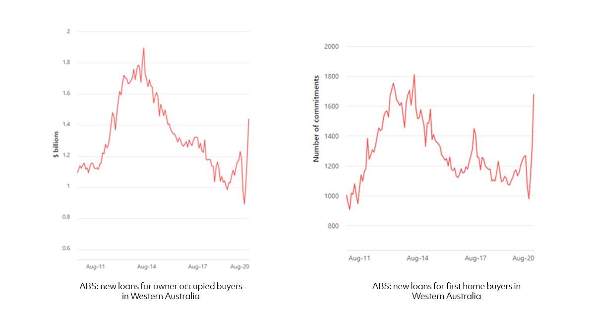 home loan lending graph Western Australia