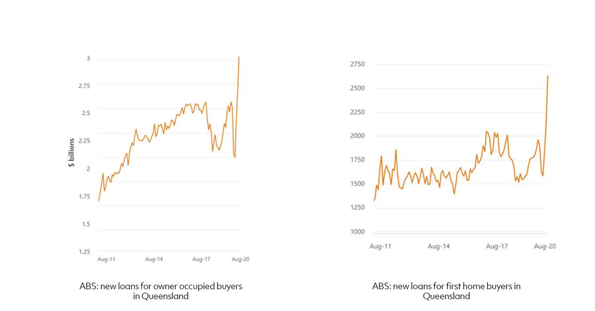 home loan lending graph Queensland