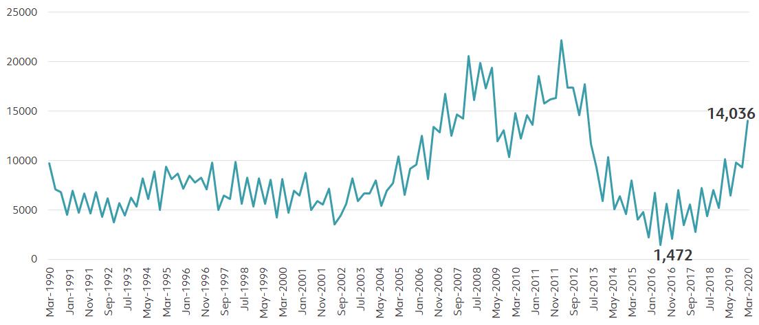 Perth population graph