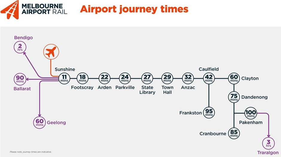 airport journey times
