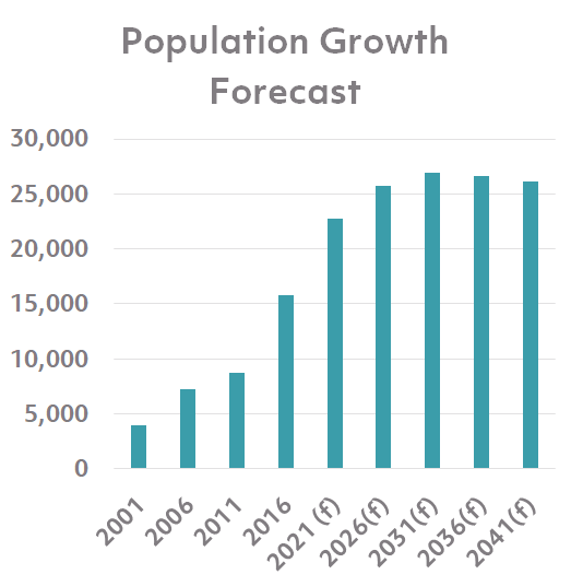 population growth forcast