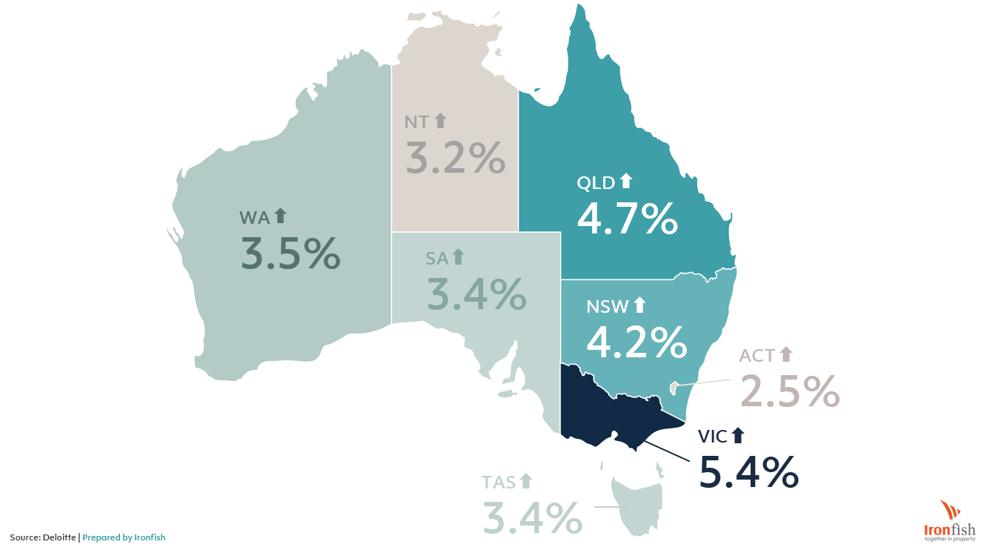 Australia economic growth property outlook