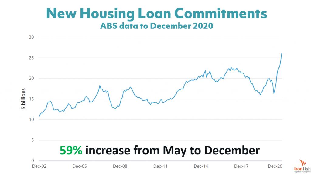 Australian property home loans
