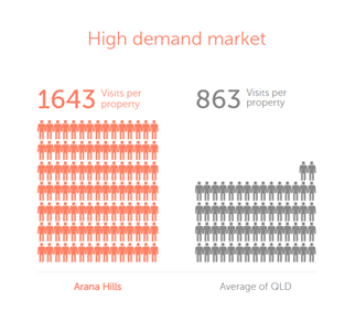 Arana Hills Brisbane suburb demand