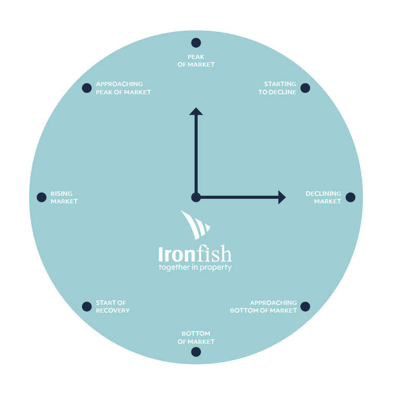 ironfish national property market cycle clock