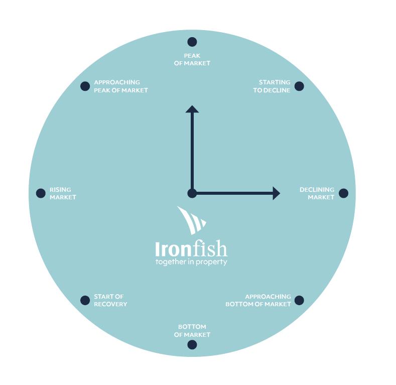 ironfish national property market cycle clock